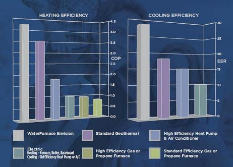 ... efficiencies of geothermal heat pumps with conventional systems